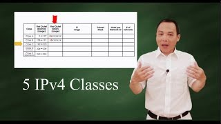 Tricks to five classes of IPv4