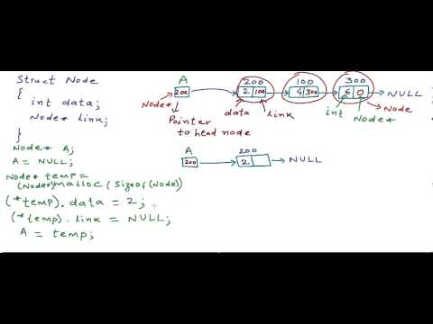 Linked List – Implementation in C/C++