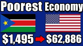 Why Is Economy Of South Sudan So Poor ?