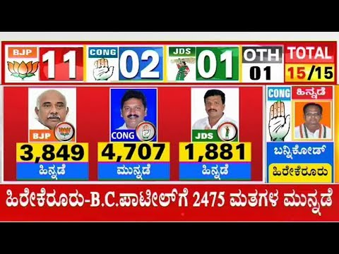 Congress Candidate Manjunath Leads From Hunsur Constituency | Karnataka By-Election Results Live