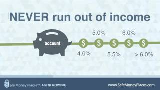 Learn The Basics: Fixed Index Annuities