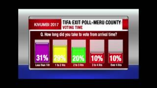 EXIT POLL: What influenced Meru County voters in the presidential vote?