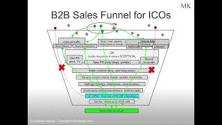 ICO b2b sales funnel (part 1) - s01e02