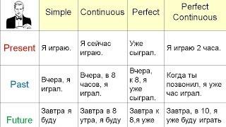 Объяснение всех времён в английском языке.