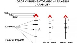 Inside the Cross-Hairs The ACOG scope part #4 subpart D