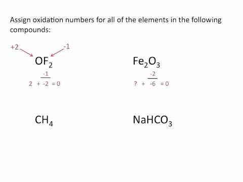 Assigning Oxidation Numbers ( Read ) | Chemistry | CK-12 Foundation
