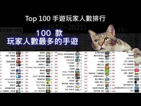 全球人數最多的手遊排行 第一名你可能不知道 | Top 100 手遊玩家人數排行