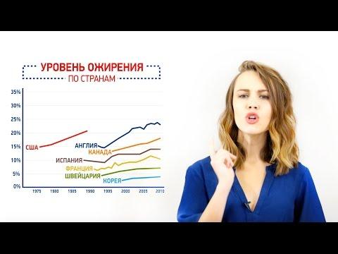 Реклама на телевидении похудение