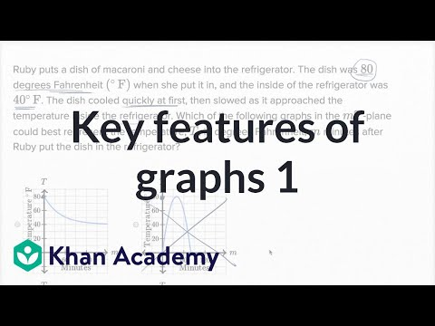 Key features of graphs u2014 Basic example (video) Khan Academy - key features recommendation letter employment