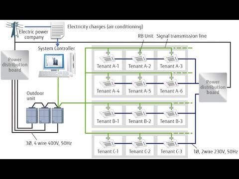 how vrf system works, vrf system designing &...