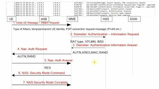 LTE Call Flow - Wireshark (Pcap) analysis of LTE UE Attach