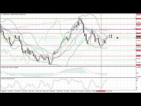 Prognoza na tydzien od 12.03 do 16.03.2018: EUR/USD, GBP/USD, USD/JPY, AUD/USD, zloto