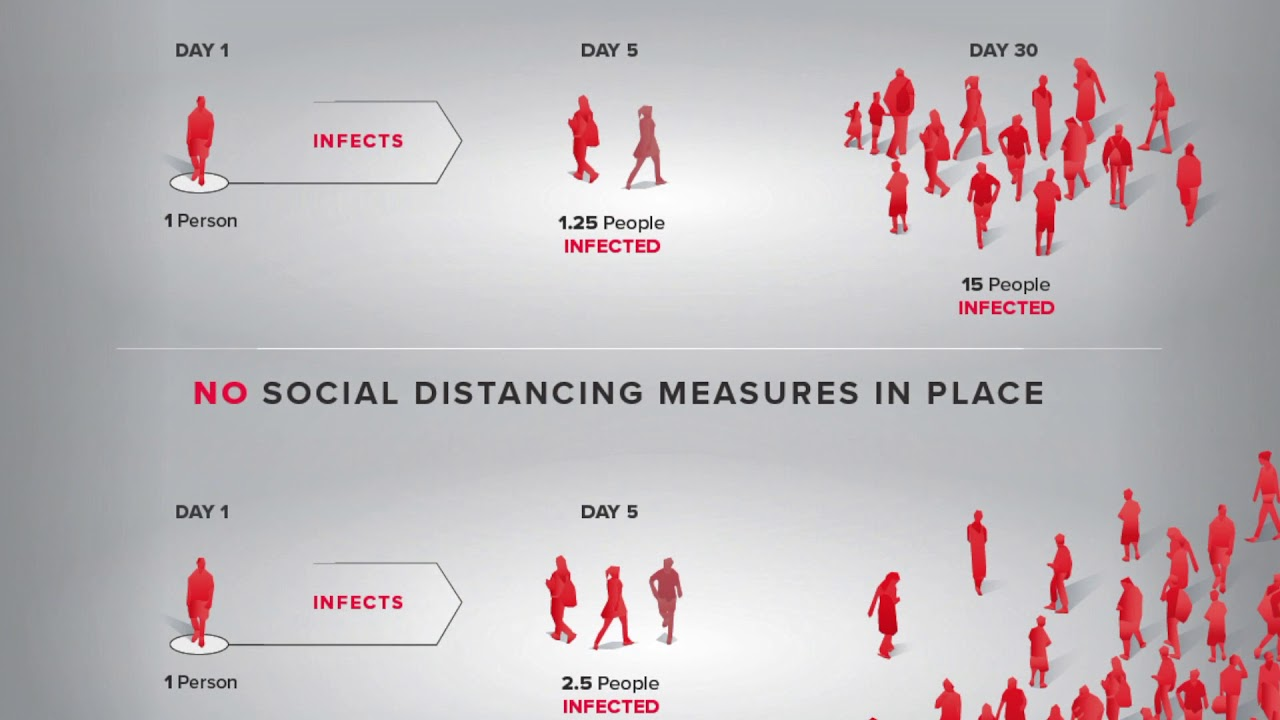 The Math Behind Social Distancing