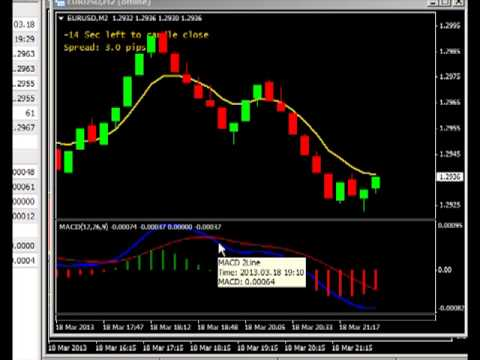 The 17 minute forex secret revealed