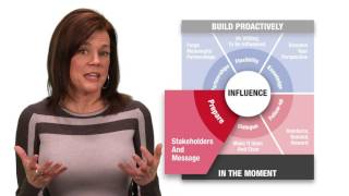 Cross Functional Influence Playbook Introduction