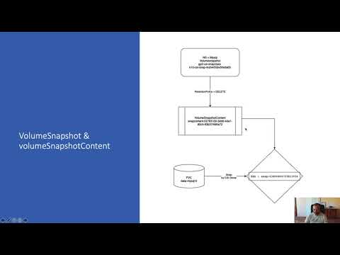 CNCF On-Demand Webinar: Using CSI Snapshots to Backup and Restore Your Data in Kubernetes