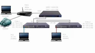 HPE Comware Networking (Part 10): HPE / H3C Comware VLANs, Access Ports, Trunk Ports (Part 2)