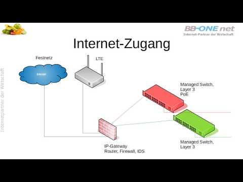 Netzwerkstrukturen für KMU