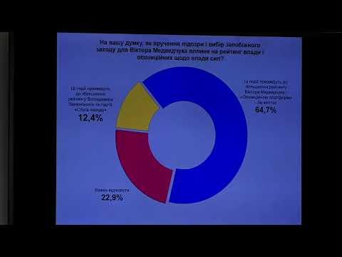 Ukrainians' electoral sentiments, attitude to topical events on agenda