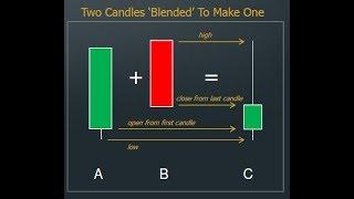 Candlestick Math -  A New Way Of Using Candlesticks