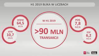 Wyniki BLIKA w drugim kwartale 2019: blisko 50 milionów transakcji