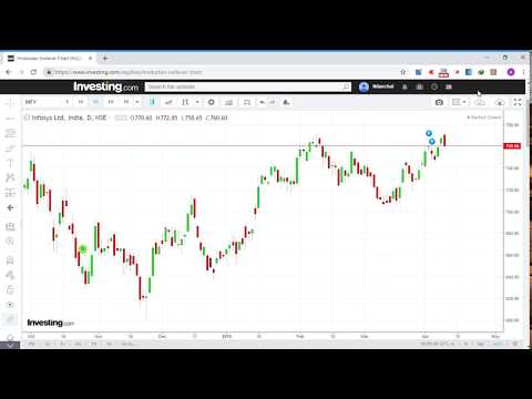 mp4 Investing Reliance Chart, download Investing Reliance Chart video klip Investing Reliance Chart
