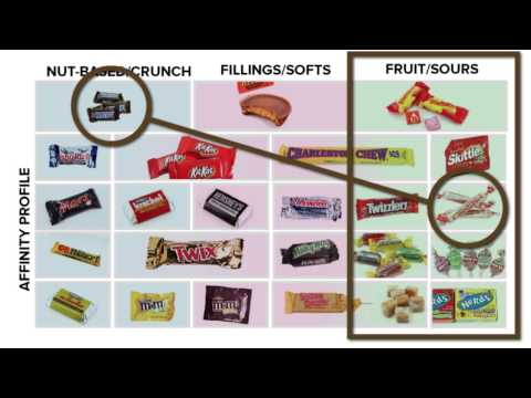 The Guide To Trading Candy