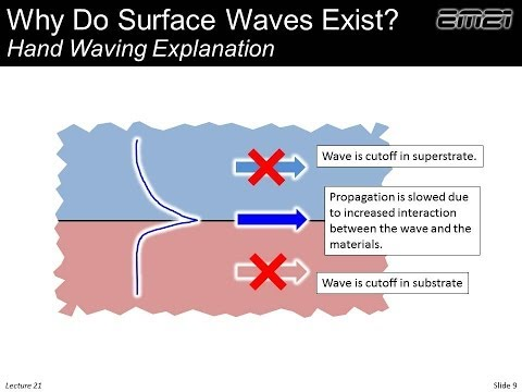 Lecture 21 (EM21) -- Surface waves