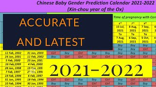 Chinese Lunar Calendar 2022.How To Know Baby Gender Chinese Calendar