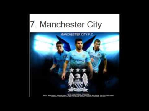 Top Ten Best Football Clubs In The World