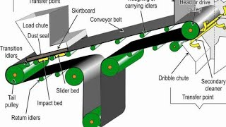 Belt conveyor   Tutorial   Types   Applications   Grades   Splicing   Joining   Steel cord   Safety