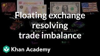 Floating Exchange Resolving Trade Imbalance