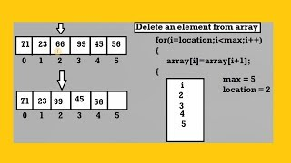 Delete An Element From An Array In Java