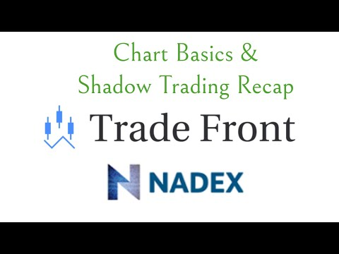 What are binary options trading signals