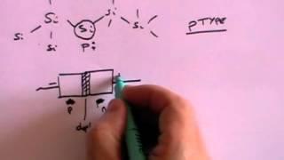 Atomic Physics 3: Semiconductors, Diodes and Transistors