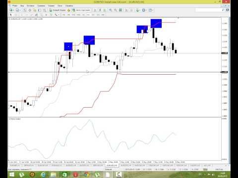 Рынок бинарных опционов отзывы
