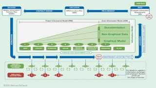 PAS 1192-2 in 5 Minutes | The B1M