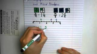 Mixed Numbers and Improper Fractions Tutorial