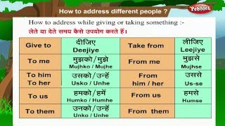 Learn Hindi Through English : How To Address People | Hindi Speaking | Hindi Grammar