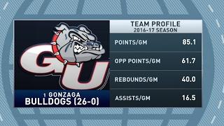 Gottlieb: How far will Gonzaga go in the NCAA Tournament?