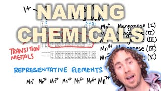 Chemical Nomenclature (Naming Chemical Compounds) | CHEM 101