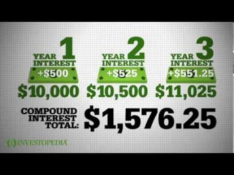 Video Investopedia Video: Compound Interest Explained