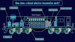 Diesel Electric Locomotive Working Principle | Diesel Locomotive |How diesel locomotive work?