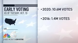 Early Voting Is Smashing Records in Illinois | NBC Chicago