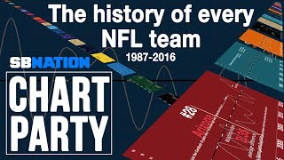 The history of every NFL team | Chart Party thumbnail