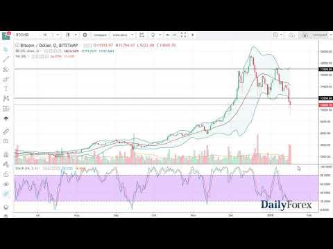 Bitcoin Forecast — January 18th 2018