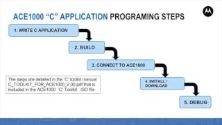 ACE1000 'C' Toolkit Development Tool Introduction