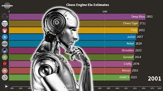 The Strongest Computer Chess Engines Over Time