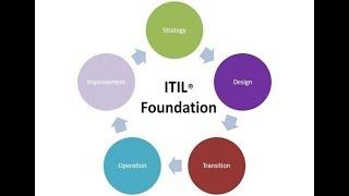 ITIL @ IMIT 2017-4