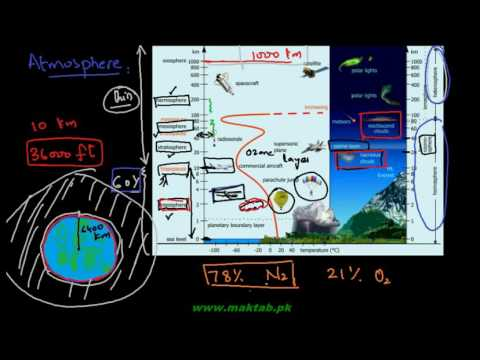FSc Chemistry Book2, CH 16, LEC 1: Components of Environment